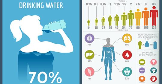 Какое количество воды вы должны пить каждый день, согласно вашему весу?